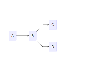 flow charts in r using diagrammer